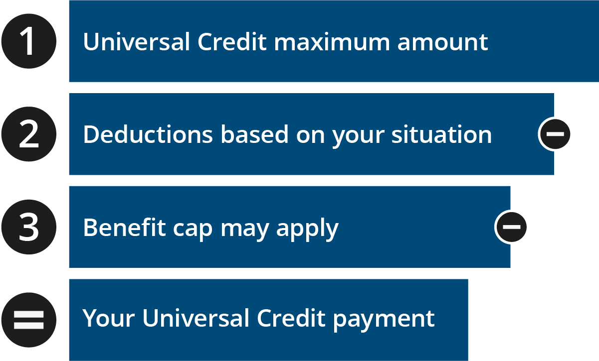 Graphic showing the 3 basic steps to calculate a Universal Credit payment