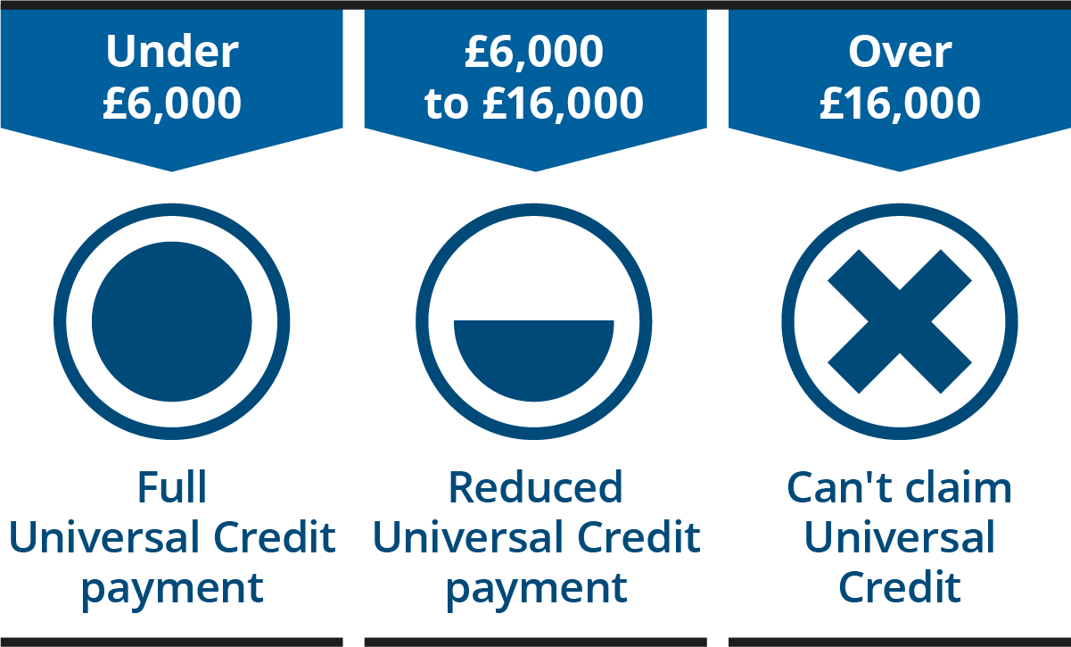 Graphic showing how the amount of capital you have affects your Universal Credit claim