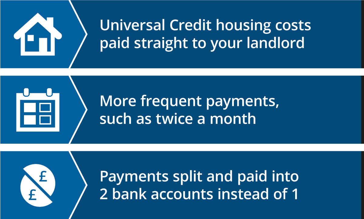 Graphic showing the 3 different types of Alternative Payment Arrangements