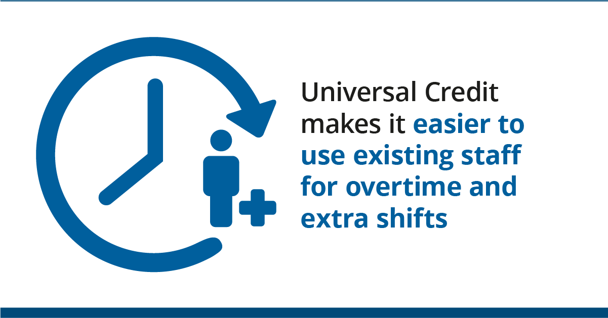 Graphic of clock with person and plus sign with text: Universal Credit makes it easier to use existing staff for overtime and extra shifts