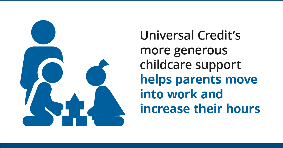 Graphic of children at nursery with text: Universal Credit's more generous childcare support helps parents move into work and increase their hours